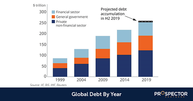 Global Debt By Year