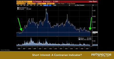 Short Interest: A Contrarian Indicator? Read Article.