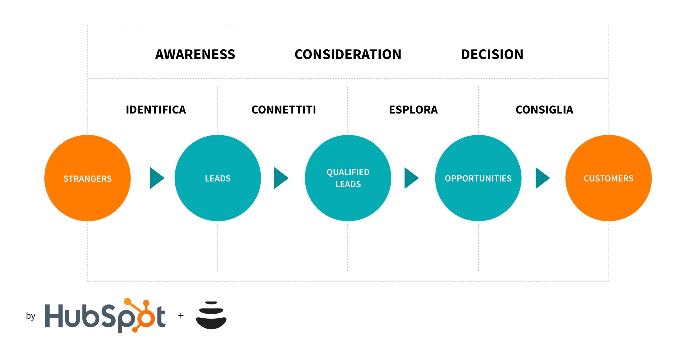 Inbound Sales: metodologia, linee guida e strategia per il moderno commerciale (inbound)