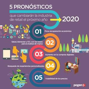 5 pronósticos de la industria del retail para el 2020