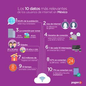 Siete de cada diez usuarios en México tienen acceso a internet
