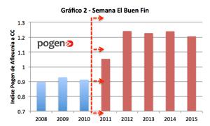 Resultados El Buen Fin 2015
