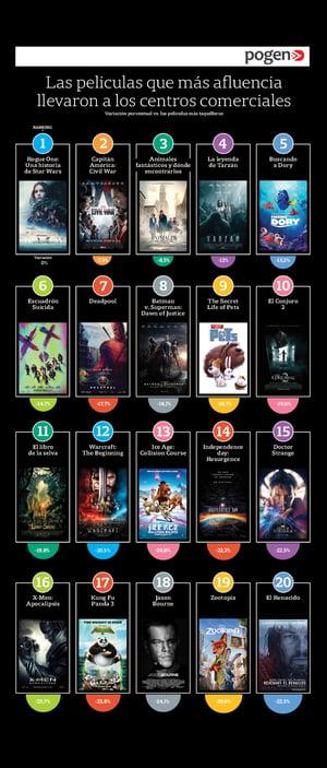 Afluencia a Centros Comerciales en estrenos de películas 2016 - Índice Pogen