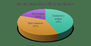 ¿Cómo usamos el Internet los mexicanos?
