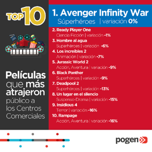 TOP 10 PELICULAS - PRIMER SEMESTRE