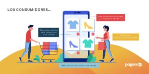 Cerca del 75% de los consumidores busca online pero compra en tienda: estudio