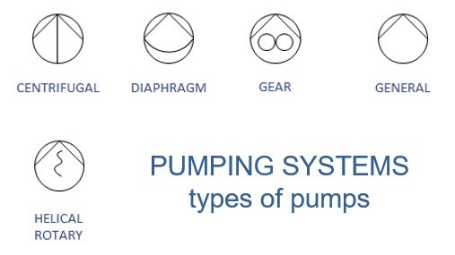 PUMPING SYSTEMS: TYPES OF PUMPS
