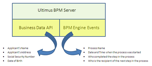 BPM Server Applications