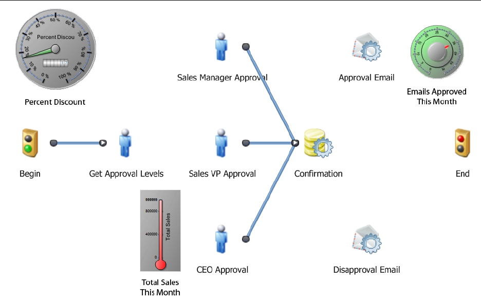 Managing BPM for Execs