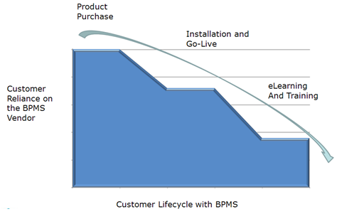 Customer Lifecycle with BPMS