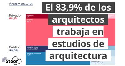 Blog - El 83,9 de los arquitectos trabaja en estudios de arquitectura