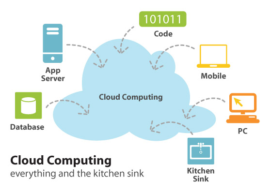 how to build a cloud computing data center