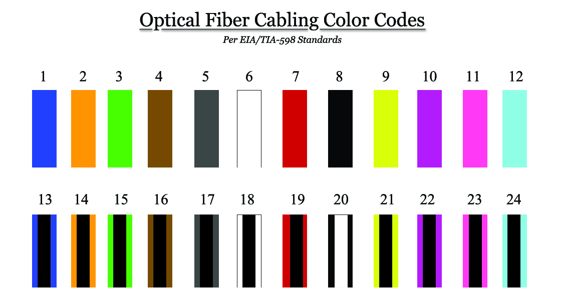 cate wiring diagram solidfonts how to make an ethernet network cable cat5e cat6 standard cat5 t568b wiring diagram