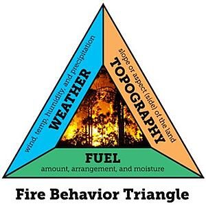 Bushfire Behaviour triangle