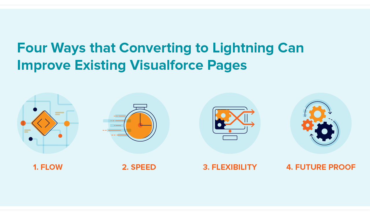Converting to Salesforce Lightning process visual with icons