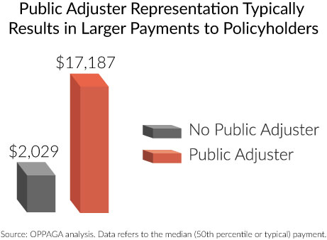 Public Adjusters Result in Larger Claim Settlements