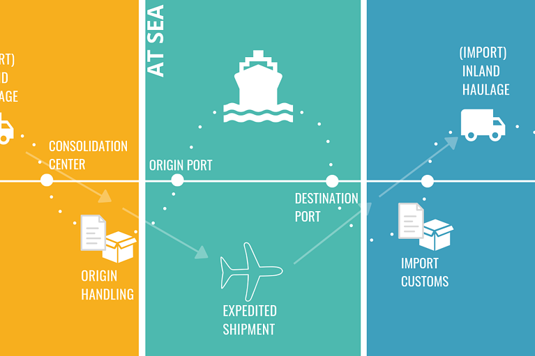 6 Stages of Logistics When Sourcing Internationally