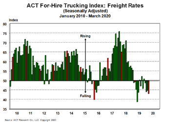 For-Hire Freight Rates 4-21-20