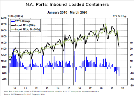 Freight - Inbound Loaded Containers 5-14-20