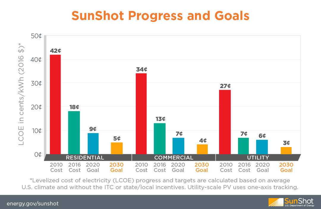 SunShot Progress and Goals.png