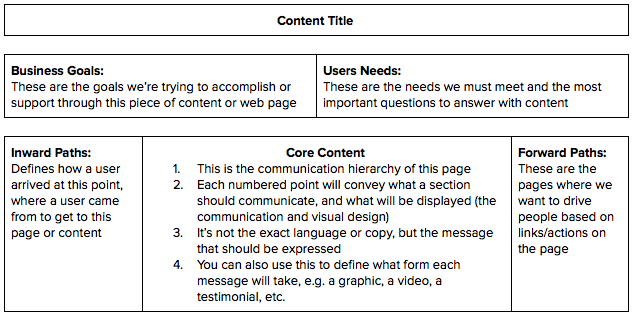 How To Create Purposeful Content on a Budget with Core Content Models