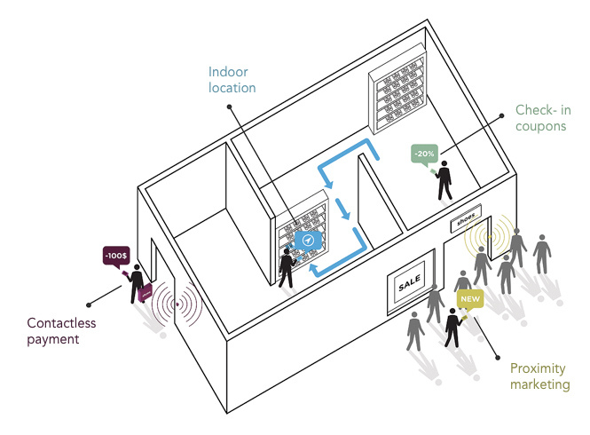 iBeacon: The Underrated, Game-changing Technology of 2014