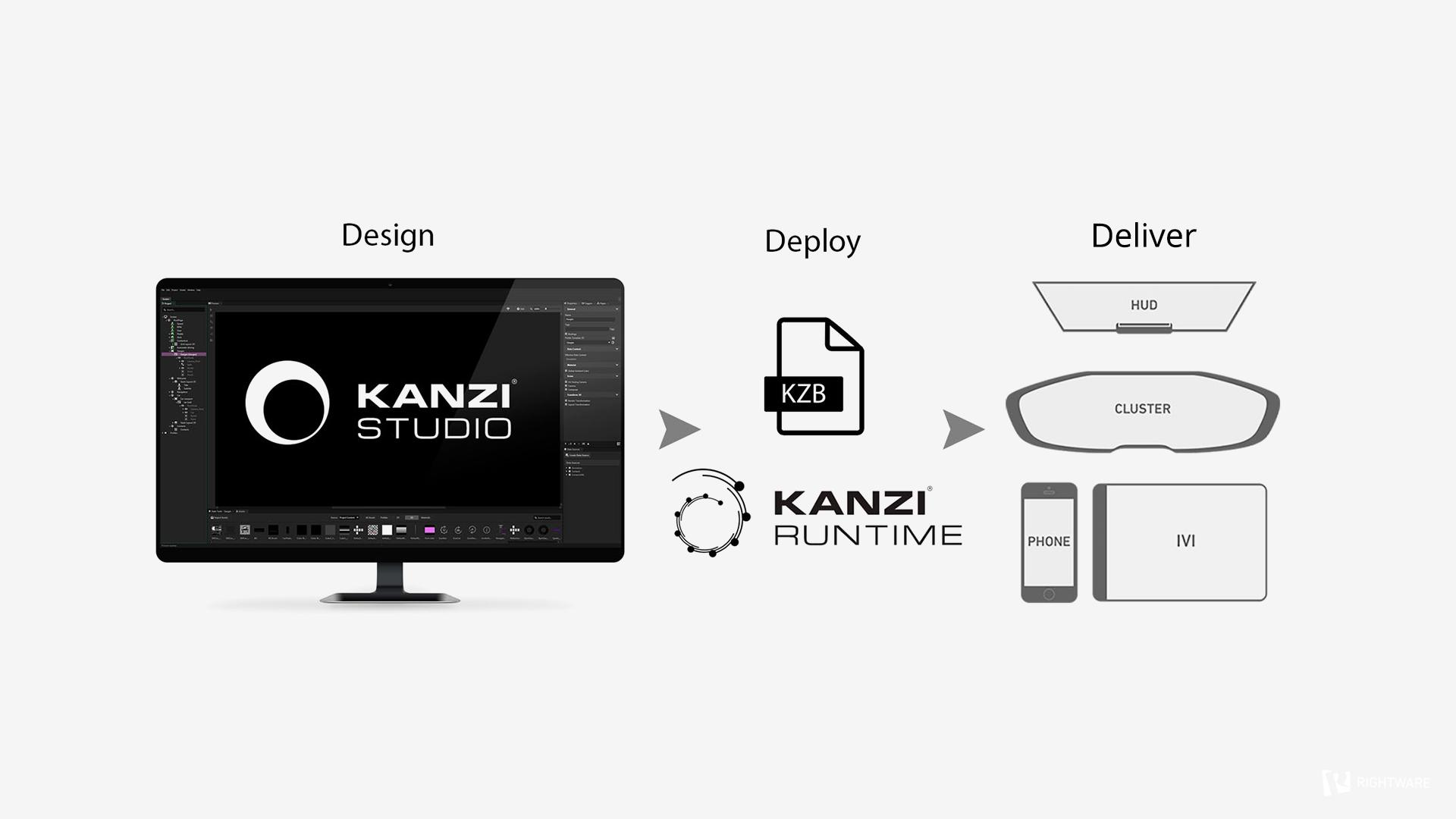 Kanzi UI development workflow_1920x1080