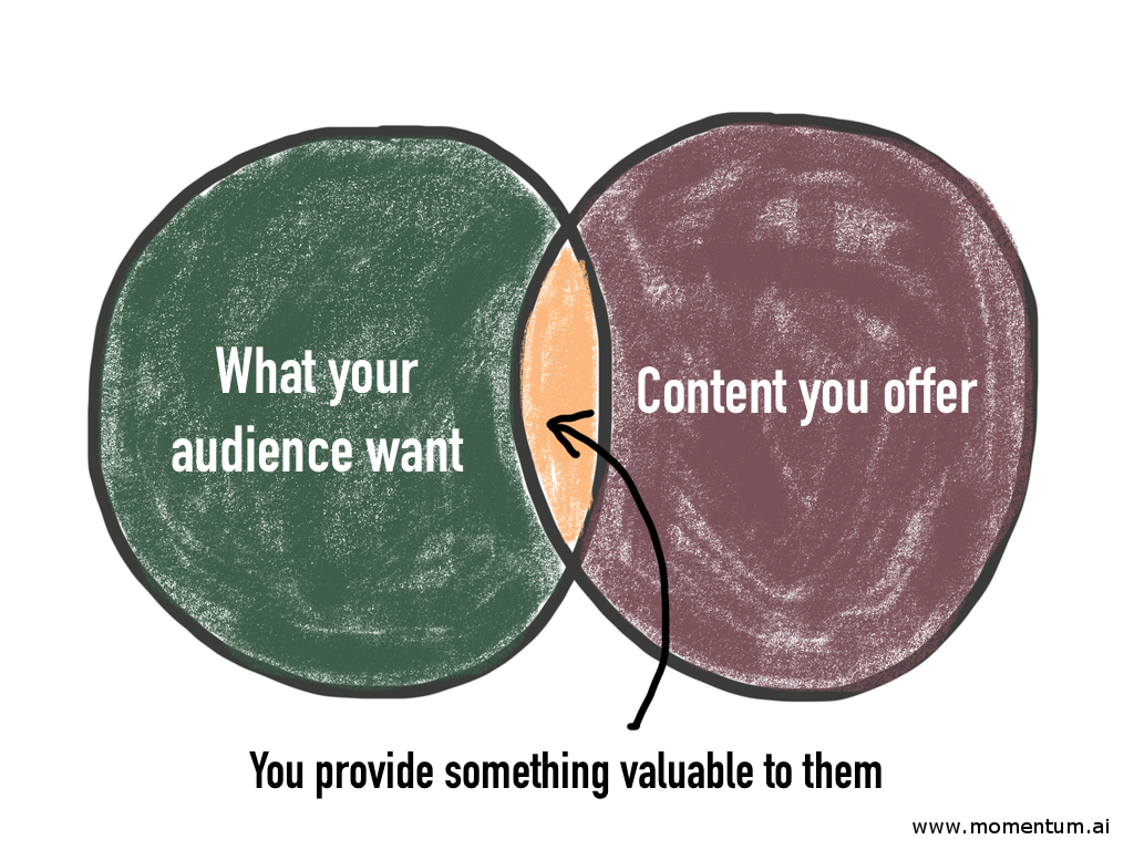 Provide content your audience likes