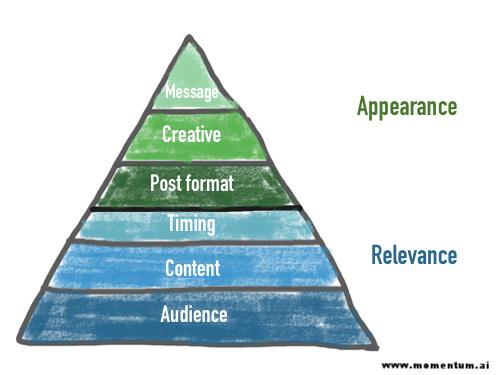 pyramid of social media