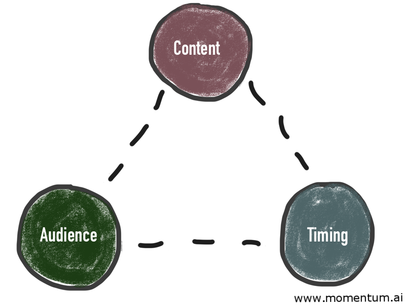 content audience time triangle