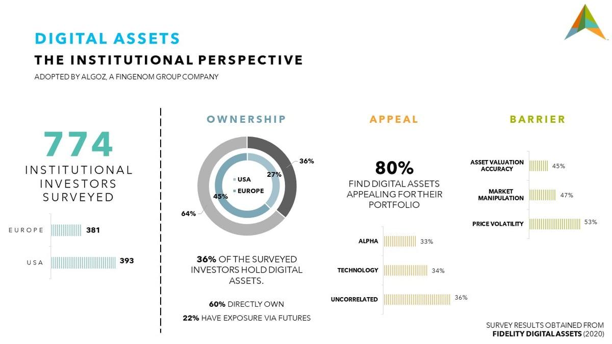 Fidelity Survey Infographic