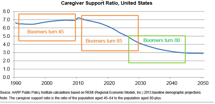 Caregiver Ratio