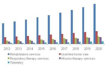 Home_Care_Growth_per_Grand_View