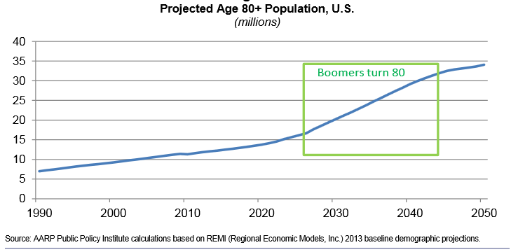 Population over 80 in the US - AARP-1.png