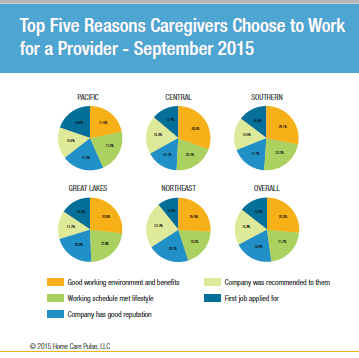 Top-5-Reasons-Caregivers-Choose-to-work-for-a-Provider.png
