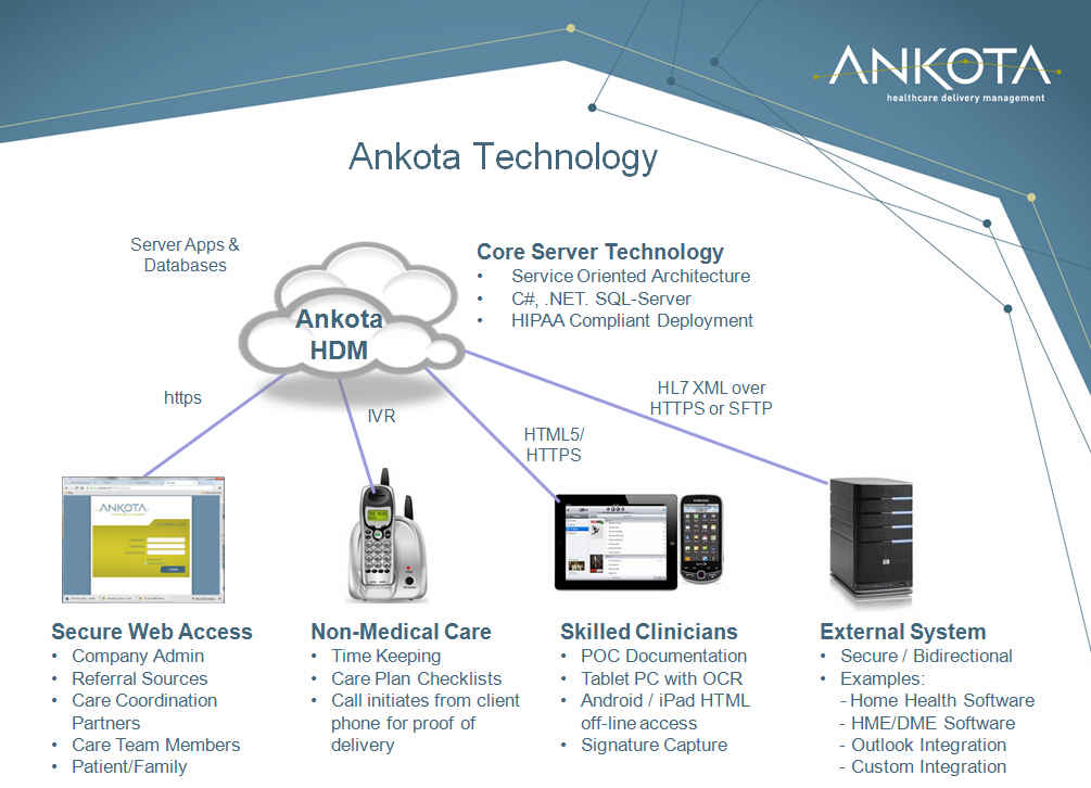 Ankota Technology Overview