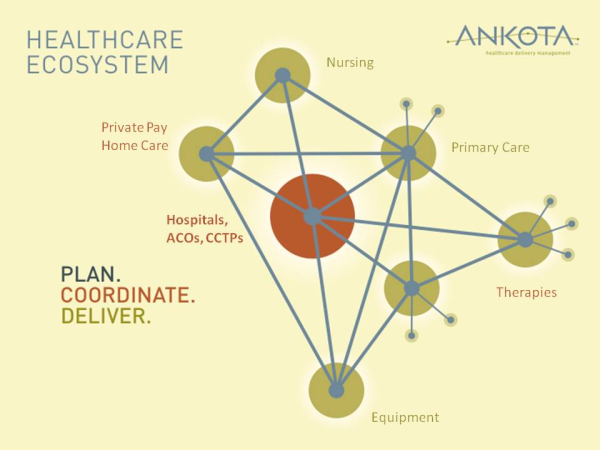 Healthcare Ecosystems