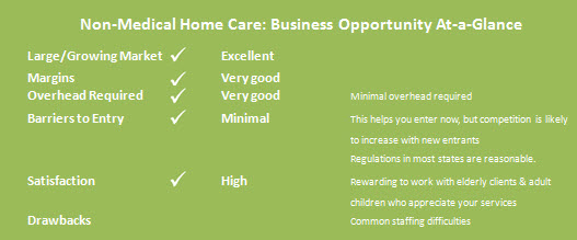 Home Care Business Opportunity at a Glance