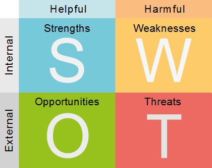 swot.png?t=1429810618081&width=350&heigh