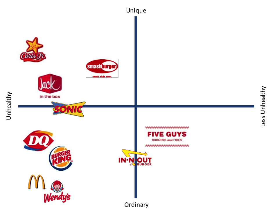 Is Fast Food A Grocery Position
