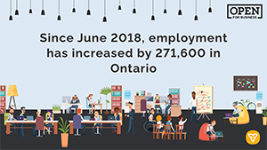 Ontario Continues to be a Leader in Job Creation