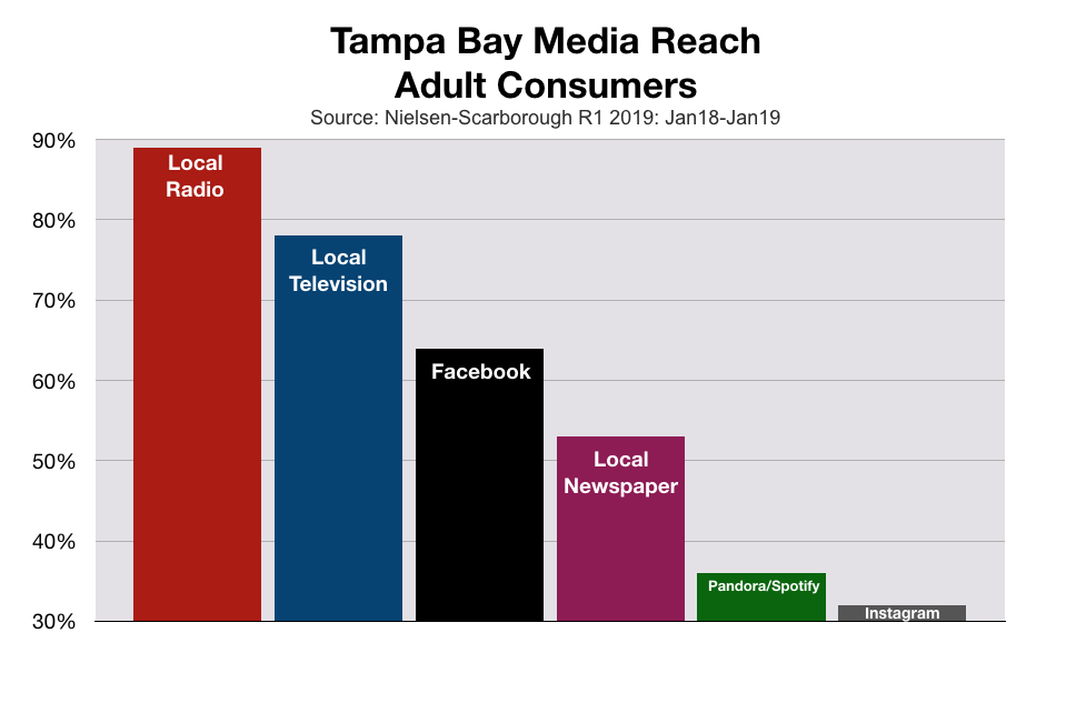 Advertise In Tampa Bay Media Reach Among Adult Consumers