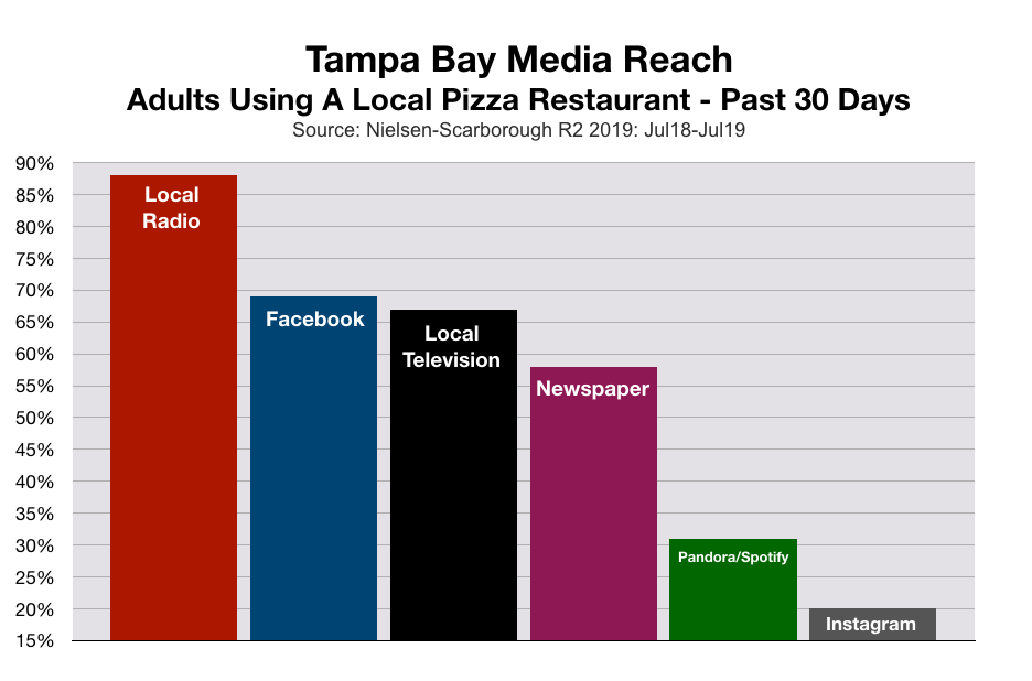 Advertise In Tampa Pizza Restaurants