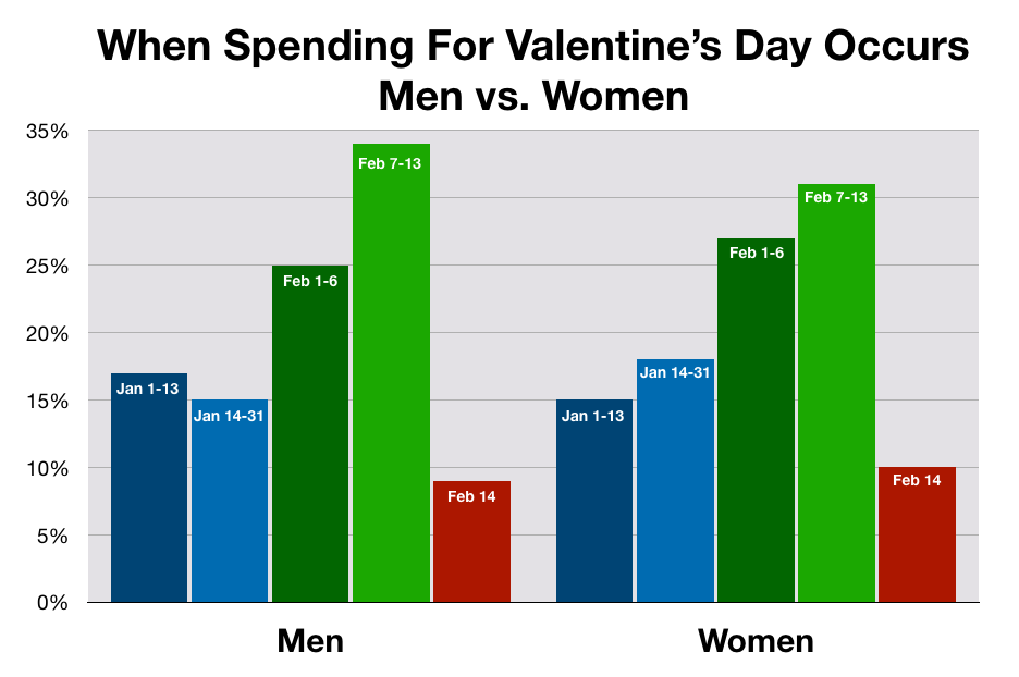 Advertise In Tampa Valentine's Day Spending Patterns