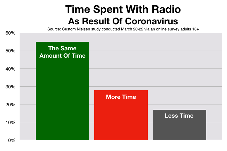 Advertise On Las Vegas Radio Coronavirus