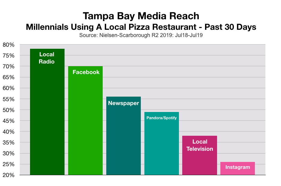 Advertise To Millennials in Tampa Pizza Restaurants