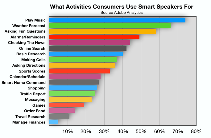 Advertising In Las Vegas: Smart Speaker Use