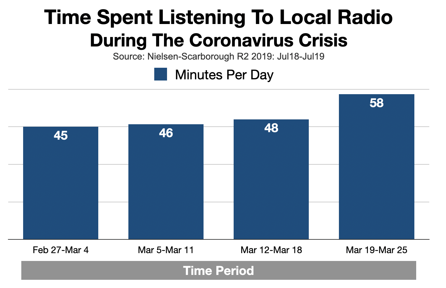 Advertise In Charlotte: Time Spent Listening To Radio