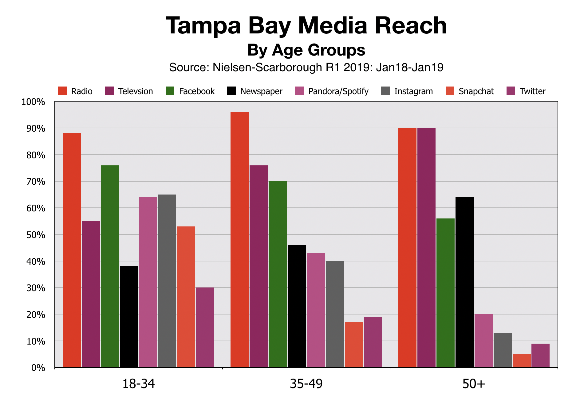 Tampa Bay Media Reach By Age Demographics