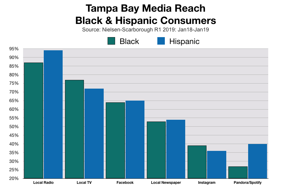 Tampa Bay Radio Reaches Black and Hispanic Consumers